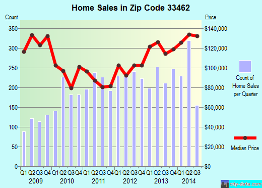 Zip code 33462 (Lake Worth, FL) real estate house value trends