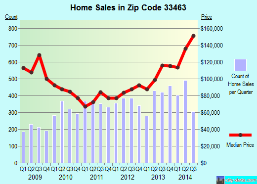 Zip code 33463 (Greenacres, Florida) real estate house value trends