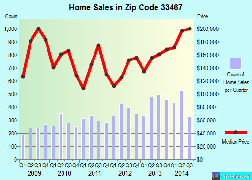 Zip code 33467 (Lake Worth, FL) real estate house value trends