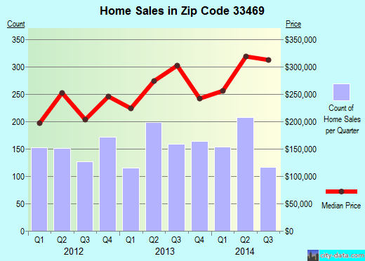 Zip code 33469 (Tequesta, Florida) real estate house value trends