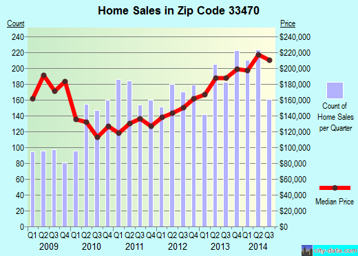 Zip code 33470 (West Palm Beach, FL) real estate house value trends
