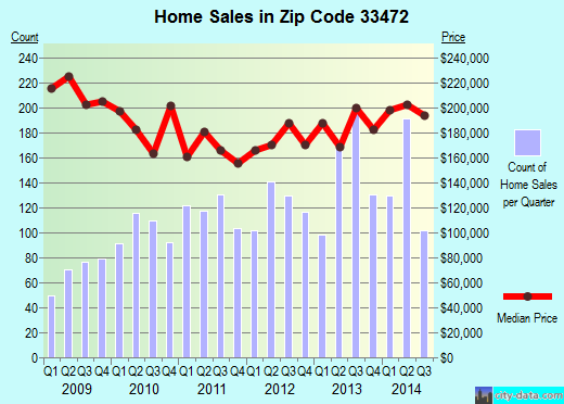 Zip code 33472 (Boynton Beach, FL) real estate house value trends