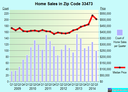 Zip code 33473 (Boynton Beach, FL) real estate house value trends