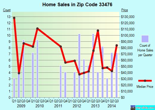 Zip code 33476 (Pahokee, Florida) real estate house value trends