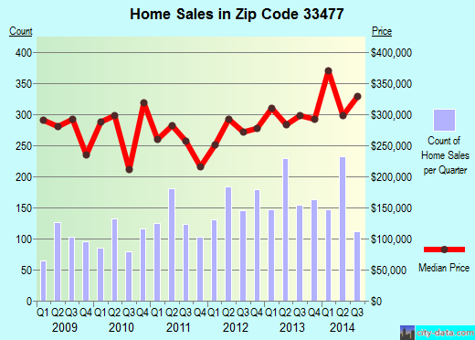 Zip code 33477 (JUPITER, Florida) real estate house value trends