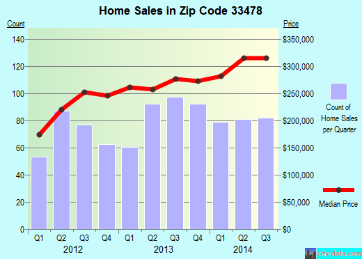 Zip code 33478 (Jupiter, FL) real estate house value trends