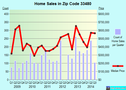 Zip code 33480 (Palm Beach, FL) real estate house value trends