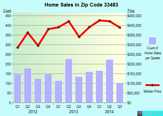 Zip code 33483 (Delray Beach, FL) real estate house value trends
