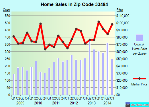 Zip code 33484 (Delray Beach, FL) real estate house value trends