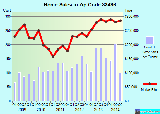 Zip code 33486 (Boca Raton, FL) real estate house value trends