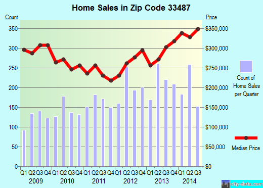 Zip code 33487 (Boca Raton, FL) real estate house value trends