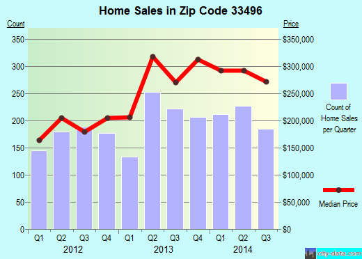 Zip code 33496 (Boca Raton, Florida) real estate house value trends