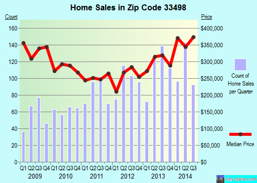 Zip code 33498 (Boca Raton, FL) real estate house value trends