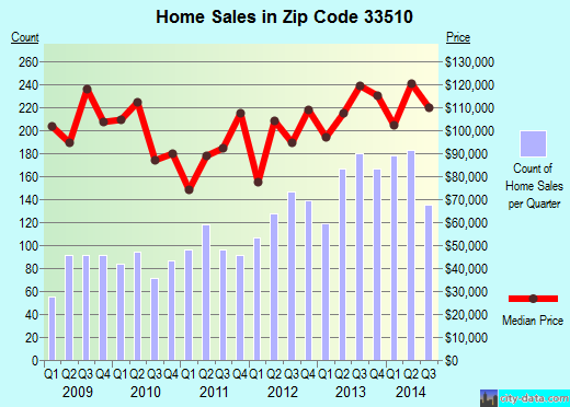 Zip code 33510 (Brandon, FL) real estate house value trends
