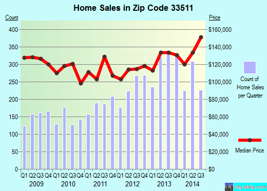 Zip code 33511 (Brandon, Florida) real estate house value trends