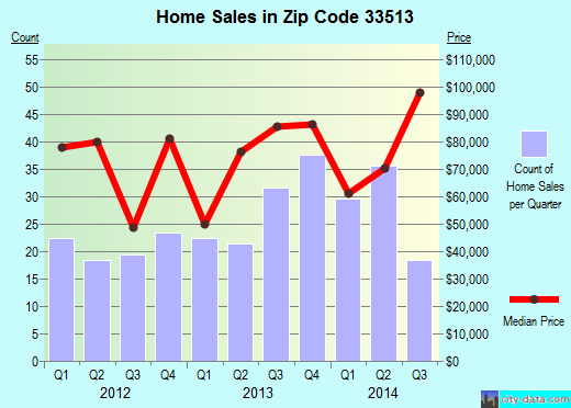 Zip code 33513 (BUSHNELL, Florida) real estate house value trends