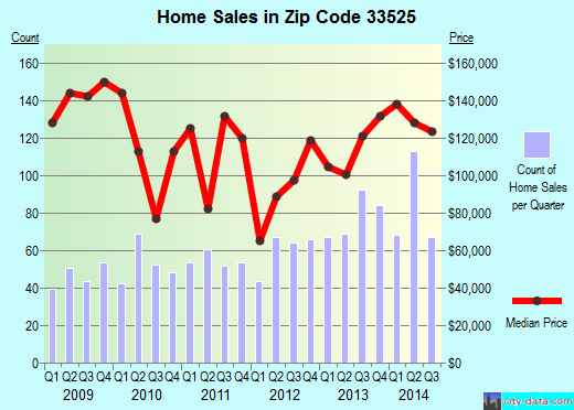 Zip code 33525 (Dade City, Florida) real estate house value trends