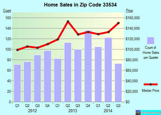 Zip code 33534 (Gibsonton, Florida) real estate house value trends