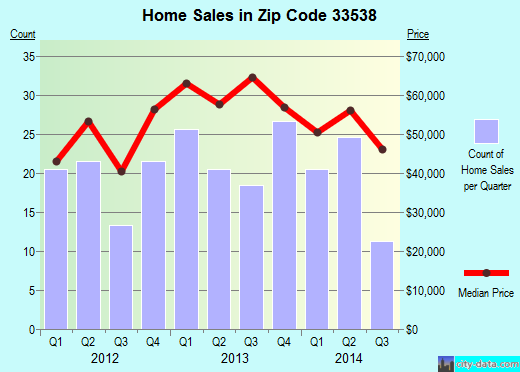 Zip code 33538 (Lake Panasoffkee, Florida) real estate house value trends