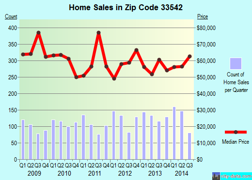 Zip code 33542 (ZEPHYRHILLS, Florida) real estate house value trends