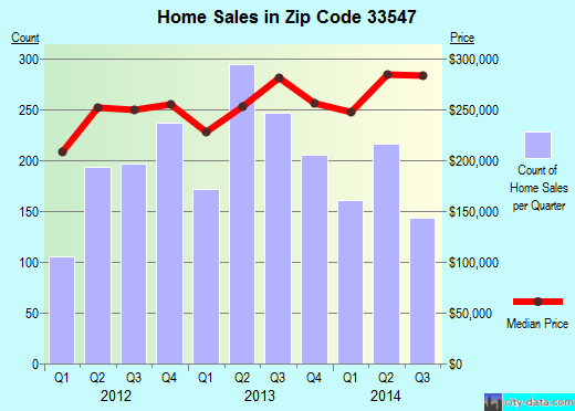 Zip code 33547 (Fish Hawk, Florida) real estate house value trends