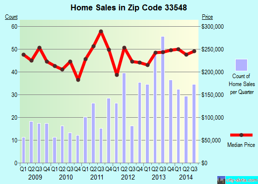 Zip code 33548 (Lutz, FL) real estate house value trends