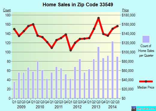 Zip code 33549 (Lutz, FL) real estate house value trends