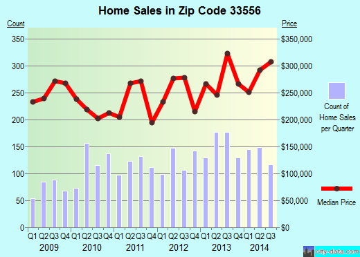 Zip code 33556 (Odessa, FL) real estate house value trends