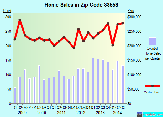 Zip code 33558 (Lutz, FL) real estate house value trends
