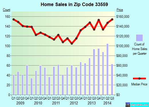 Zip code 33559 (Lutz, FL) real estate house value trends