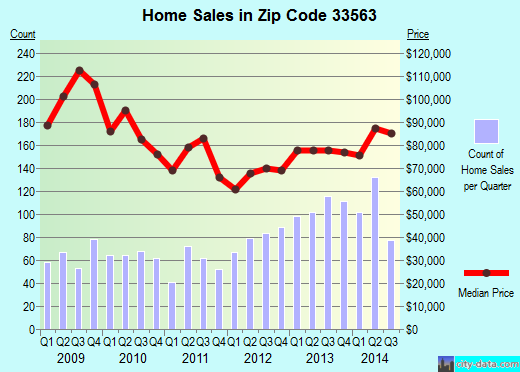 Zip code 33563 (Plant City, FL) real estate house value trends