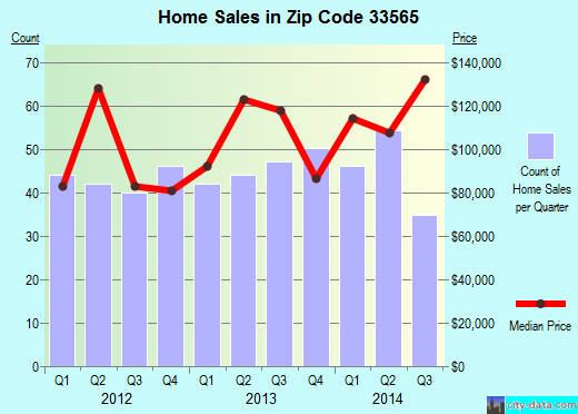 Zip code 33565 (Plant City, FL) real estate house value trends