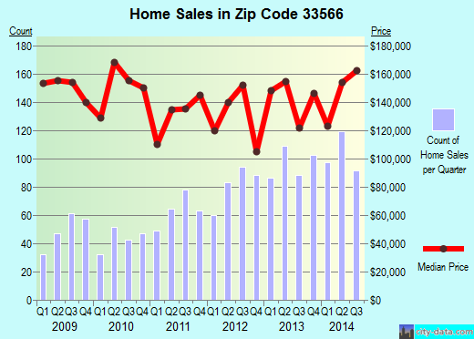 Zip code 33566 (Plant City, Florida) real estate house value trends