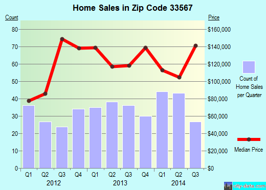 Zip code 33567 (Plant City, Florida) real estate house value trends