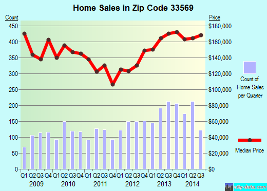 Zip code 33569 (Riverview, Florida) real estate house value trends