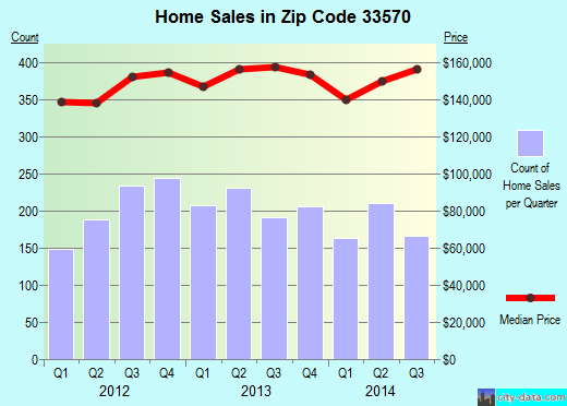 Zip code 33570 (Ruskin, Florida) real estate house value trends