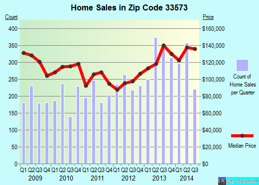 Zip code 33573 (SUN CITY CENTER, Florida) real estate house value trends