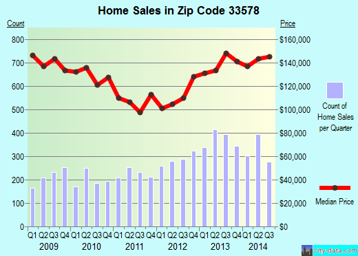 Zip code 33578 (Riverview, FL) real estate house value trends