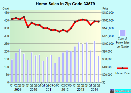 Zip code 33579 (Riverview, FL) real estate house value trends