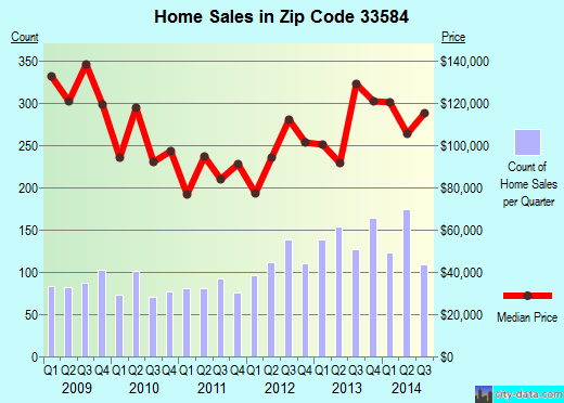 Zip code 33584 (Thonotosassa, Florida) real estate house value trends