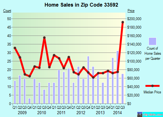 Zip code 33592 (Thonotosassa, FL) real estate house value trends