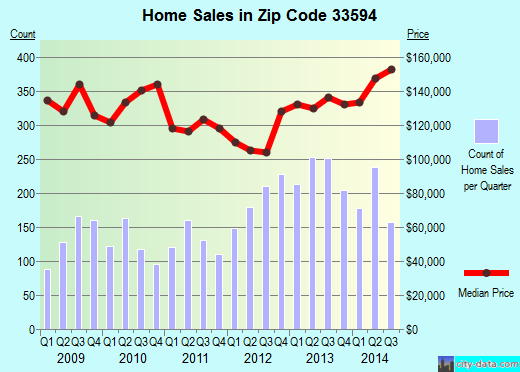 Zip code 33594 (Valrico, FL) real estate house value trends