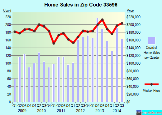 Zip code 33596 (Valrico, FL) real estate house value trends