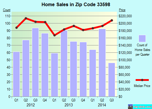 Zip code 33598 (Wimauma, FL) real estate house value trends
