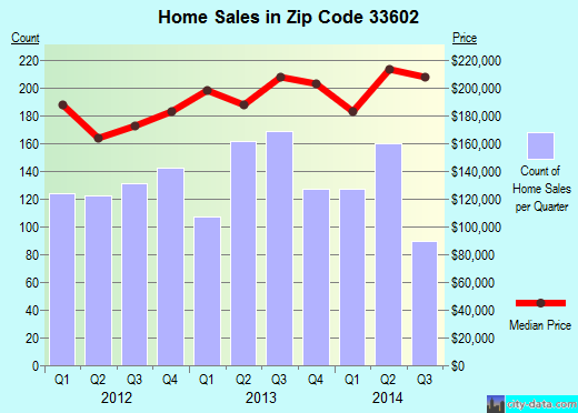 Zip code 33602 (Tampa, Florida) real estate house value trends