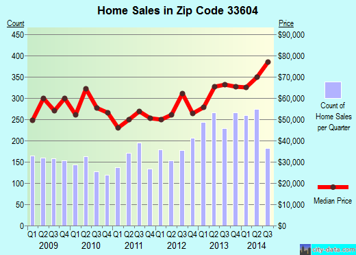Zip code 33604 (Tampa, Florida) real estate house value trends