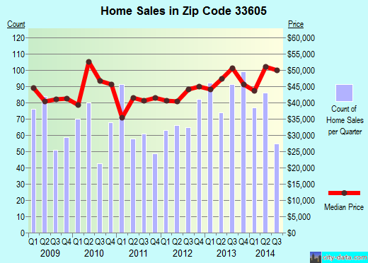 Zip code 33605 (Tampa, FL) real estate house value trends