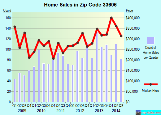 Zip code 33606 (TAMPA, Florida) real estate house value trends