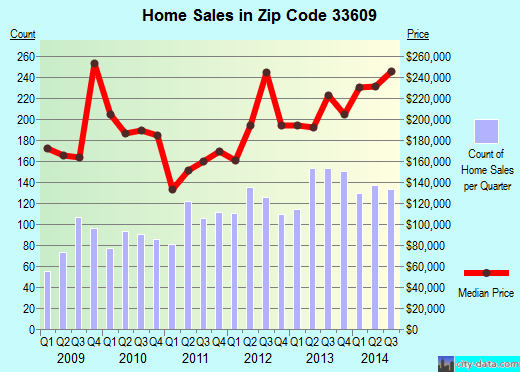 Zip code 33609 (Tampa, FL) real estate house value trends
