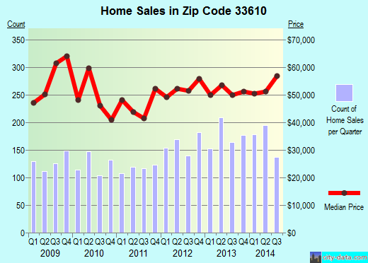 Zip code 33610 (Tampa, FL) real estate house value trends